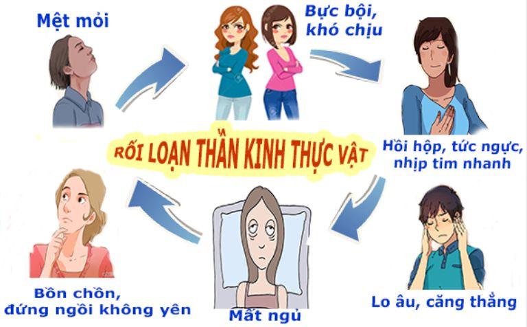 roi-loan-than-kinh-thuc-vat-trieu-chung-gi